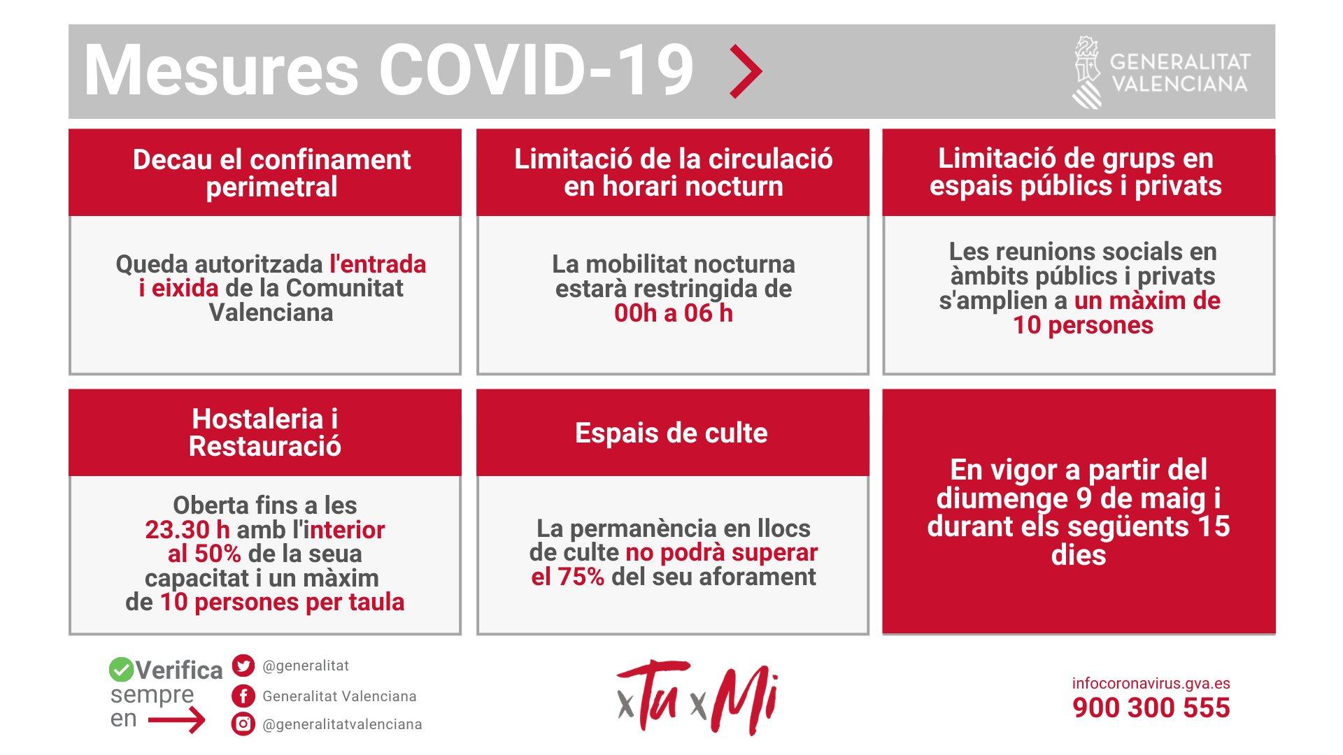 Mesures aprovades per la Generalitat davant la CovId19