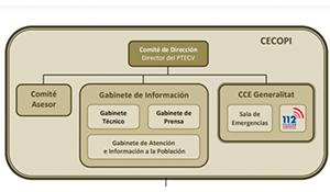 La Pobla conforma el Centro de Coordinación Operativa Local
